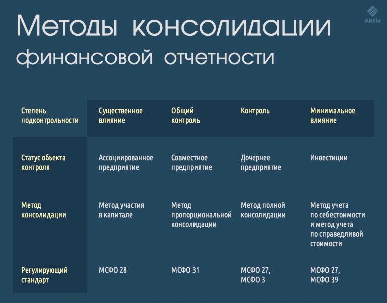 МСФО 10 Консолидированная финансовая отчетность